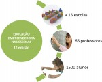 Programa Escolas Empreendedoras - CIMRC